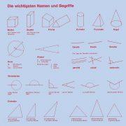 Geometrie verstehen A: Namen und Begriffe