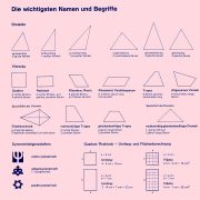 Geometrie verstehen B: Namen und Begriffe